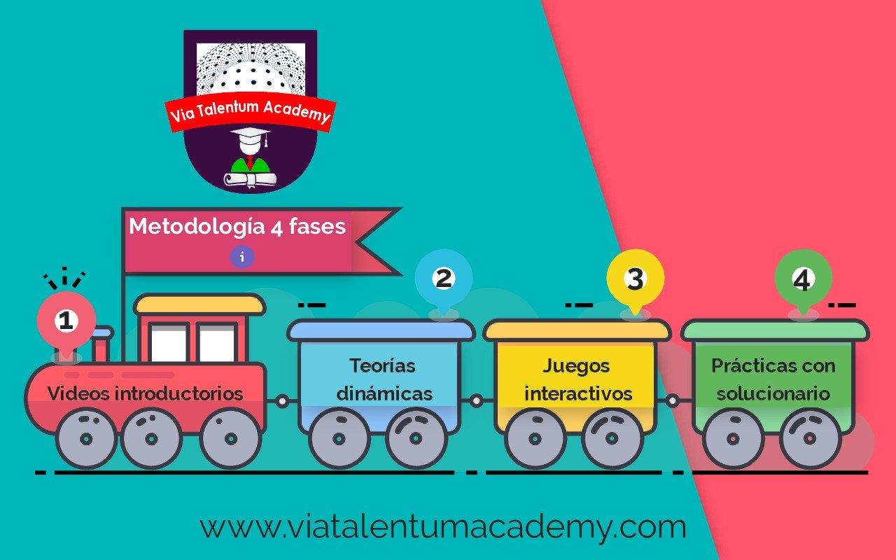 Metodología de 4 fases: aprender como el cerebro aprende.